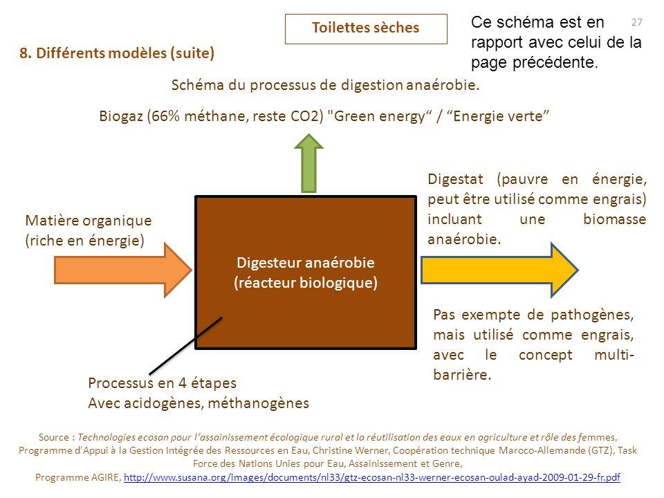 Toilettes sèches 27 8. Différents modèles (suite) Schéma du processus de digestion anaérobie. Digesteur anaérobie (réacteur biologique) Biogaz (66% mé