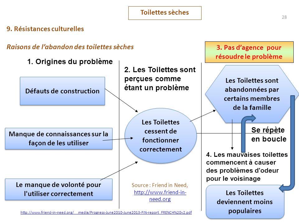 9. Résistances culturelles Raisons de labandon des toilettes sèches Toilettes sèches 28 Défauts de construction 1. Origines du problème Manque de conn