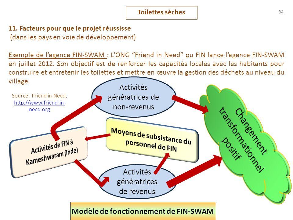 Modèle de fonctionnement de FIN-SWAM Activités génératrices de revenus Activités génératrices de non-revenus Toilettes sèches 34 11. Facteurs pour que