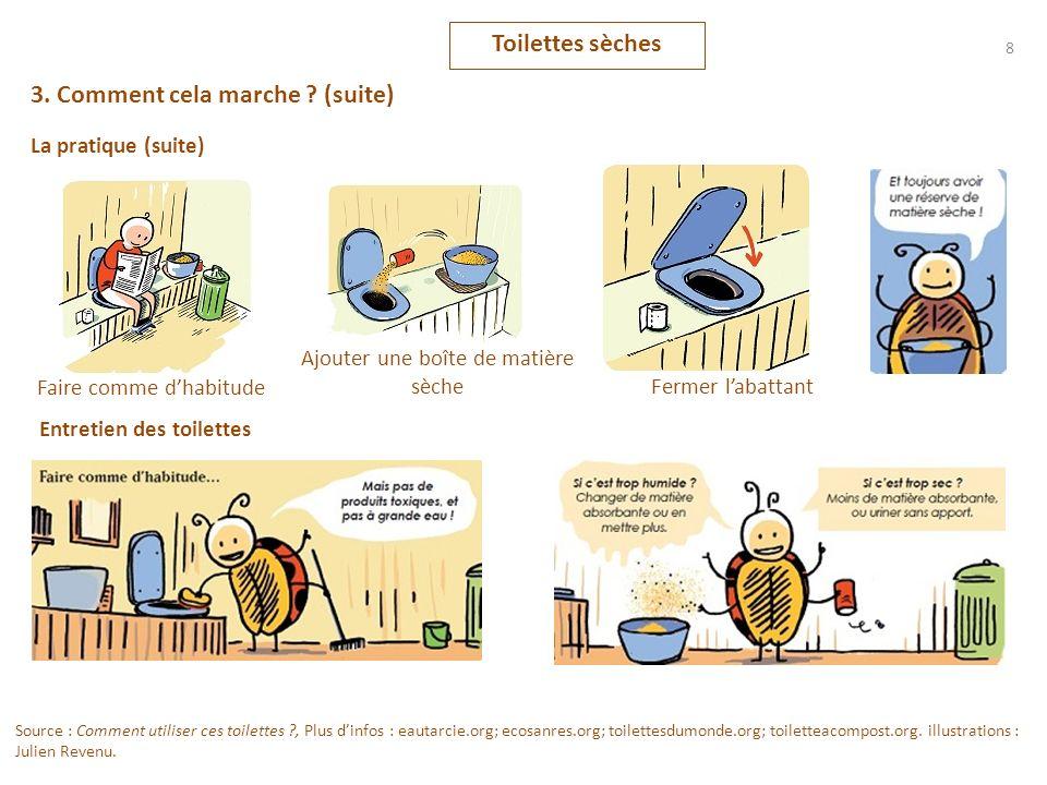 8 3. Comment cela marche ? (suite) La pratique (suite) Faire comme dhabitude Ajouter une boîte de matière sèche Fermer labattant Source : Comment util