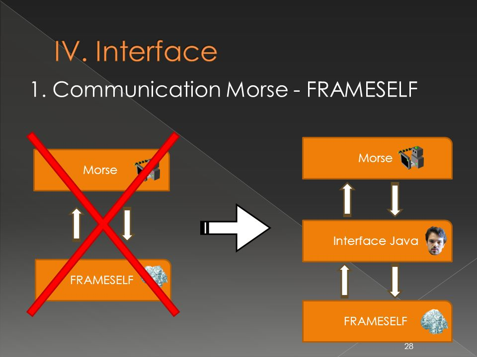 1. Communication Morse - FRAMESELF 28 FRAMESELF Morse FRAMESELF Morse Interface Java