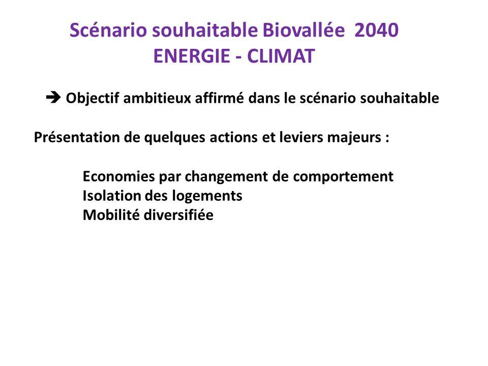 Scénario souhaitable Biovallée 2040 ENERGIE - CLIMAT Objectif ambitieux affirmé dans le scénario souhaitable Présentation de quelques actions et levie