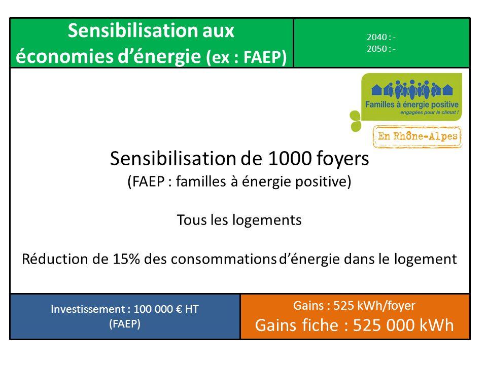 Sensibilisation de 1000 foyers (FAEP : familles à énergie positive) Tous les logements Réduction de 15% des consommations dénergie dans le logement Se