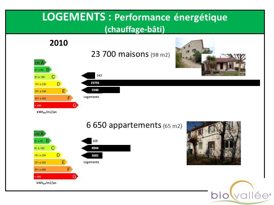 LOGEMENTS : Performance énergétique (chauffage-bâti) 2010 23 700 maisons (98 m2) 6 650 appartements (65 m2) 109 4944 1602 19791 543 3340 Logements kWh