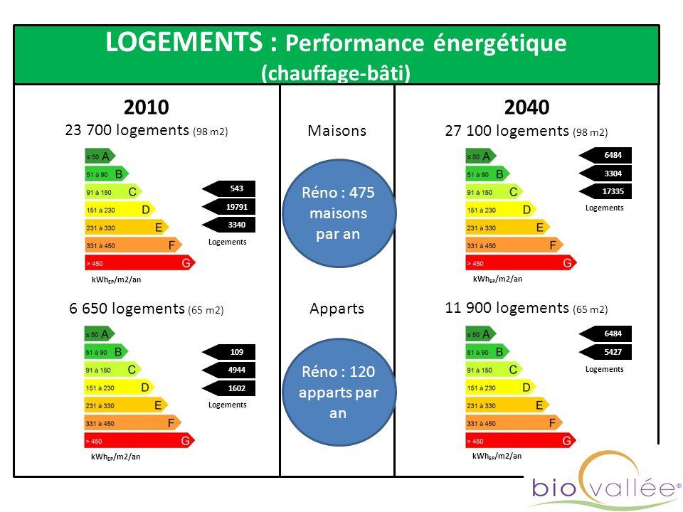 LOGEMENTS : Performance énergétique (chauffage-bâti) 2040 20102040 27 100 logements (98 m2) 23 700 logements (98 m2) Maisons 11 900 logements (65 m2)