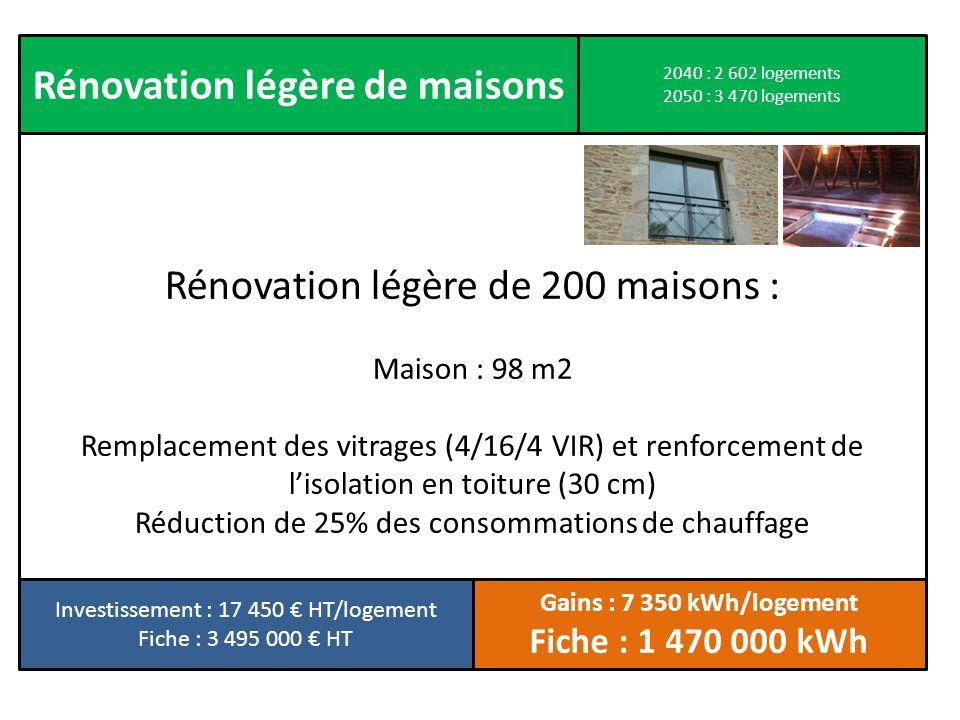 Rénovation légère de 200 maisons : Maison : 98 m2 Remplacement des vitrages (4/16/4 VIR) et renforcement de lisolation en toiture (30 cm) Réduction de