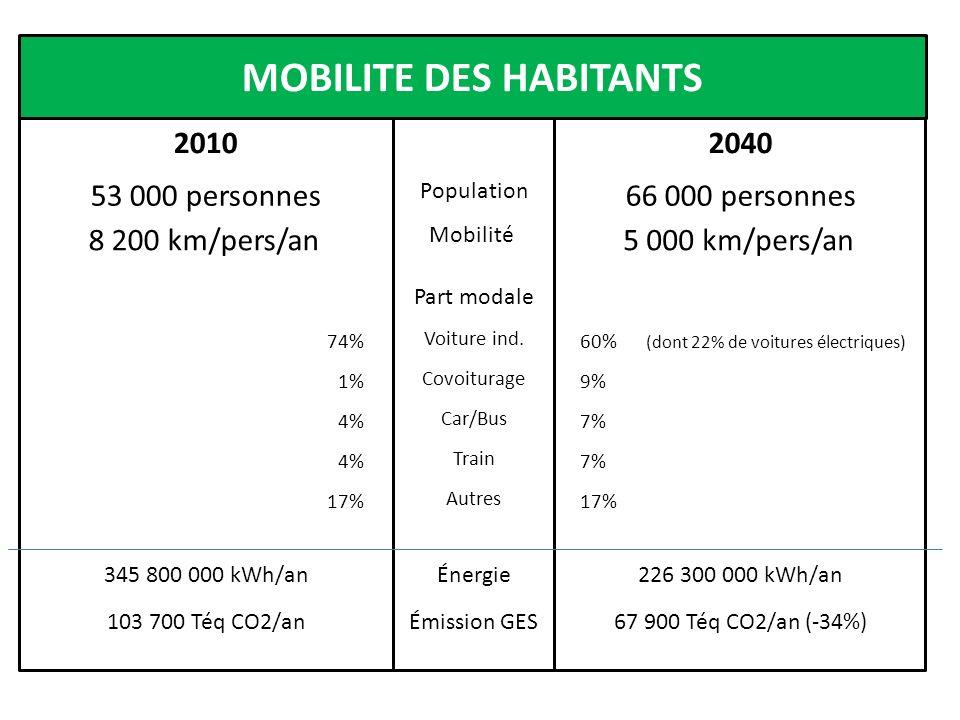 MOBILITE DES HABITANTS 2040 20102040 60% (dont 22% de voitures électriques) 9% 7% 17% Part modale Voiture ind. Covoiturage Car/Bus Train Autres 74% 1%