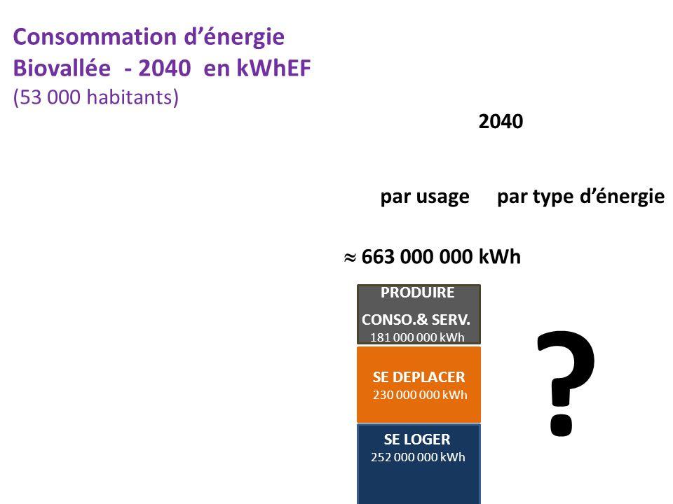 Consommation dénergie Biovallée - 2040 en kWhEF (53 000 habitants) par usage SE LOGER 252 000 000 kWh SE DEPLACER 230 000 000 kWh PRODUIRE CONSO.& SER
