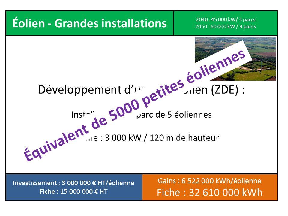 Éolien - Grandes installations Développement dun parc éolien (ZDE) : Installation dun parc de 5 éoliennes Éolienne : 3 000 kW / 120 m de hauteur Inves