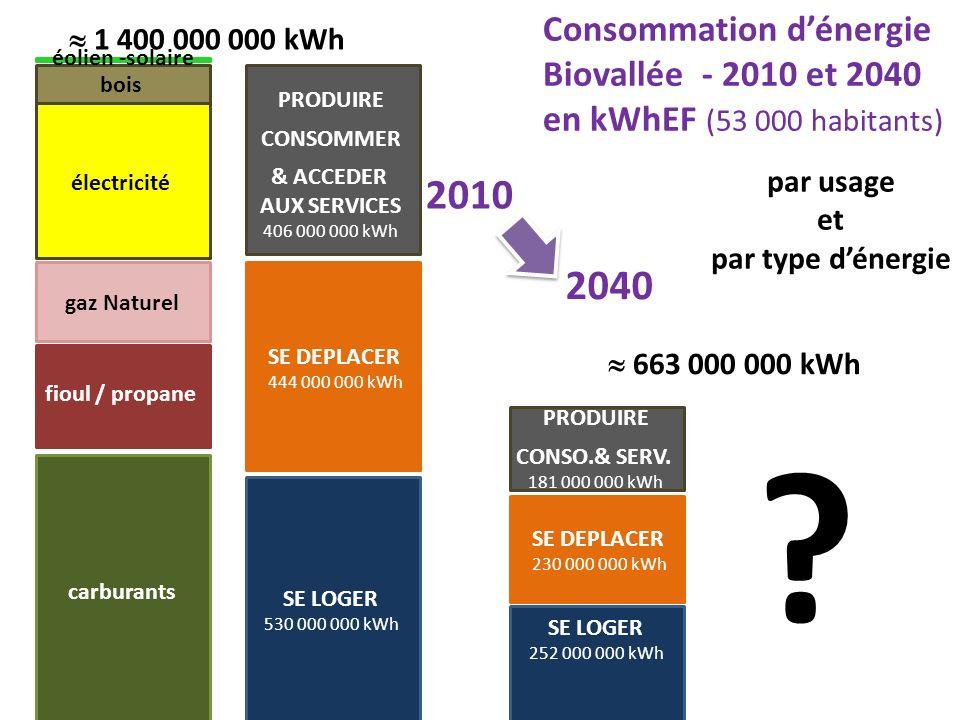 SE LOGER 530 000 000 kWh SE DEPLACER 444 000 000 kWh PRODUIRE CONSOMMER & ACCEDER AUX SERVICES 406 000 000 kWh 1 400 000 000 kWh par usage et par type
