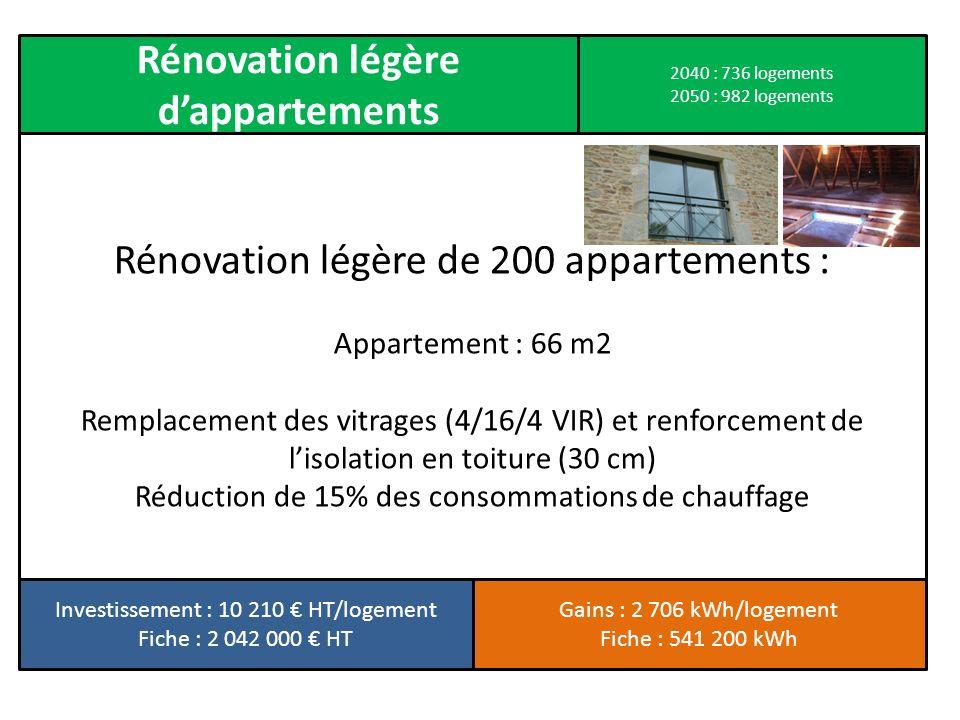 Rénovation légère de 200 appartements : Appartement : 66 m2 Remplacement des vitrages (4/16/4 VIR) et renforcement de lisolation en toiture (30 cm) Ré
