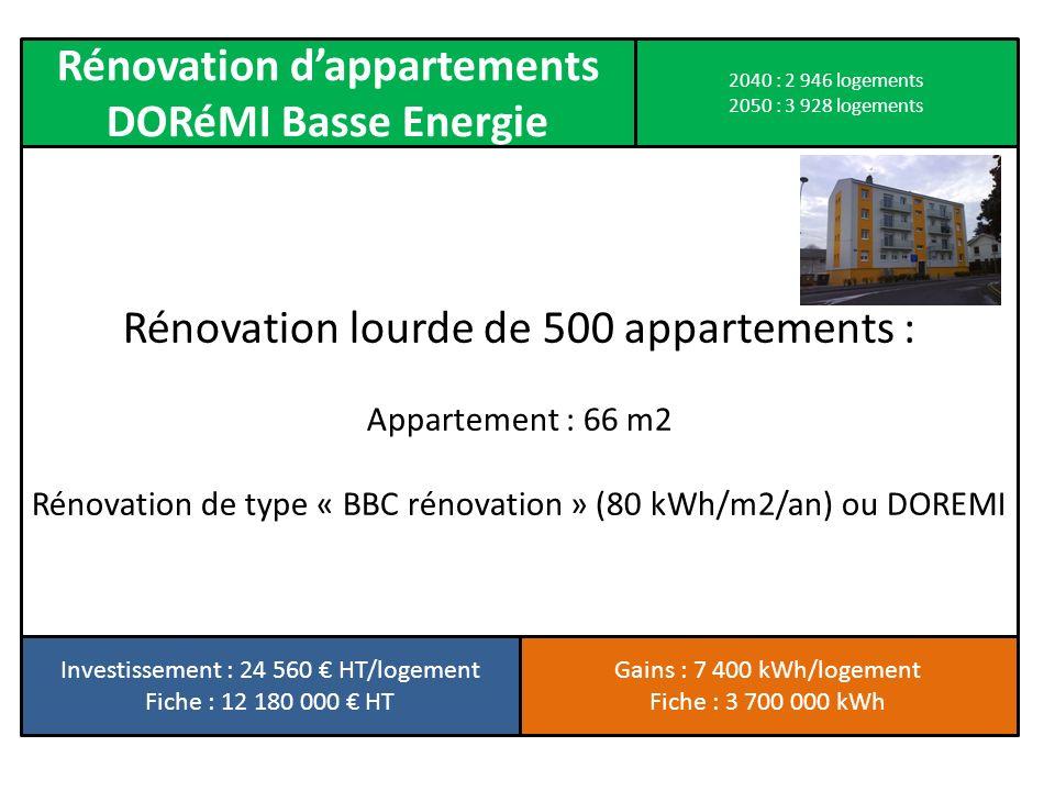 Rénovation lourde de 500 appartements : Appartement : 66 m2 Rénovation de type « BBC rénovation » (80 kWh/m2/an) ou DOREMI Rénovation dappartements DO