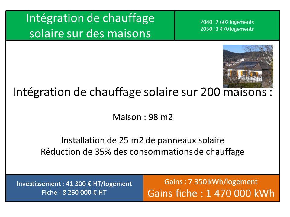 Intégration de chauffage solaire sur 200 maisons : Maison : 98 m2 Installation de 25 m2 de panneaux solaire Réduction de 35% des consommations de chau