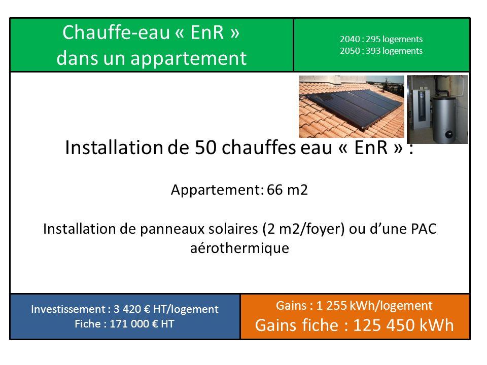 Chauffe-eau « EnR » dans un appartement Installation de 50 chauffes eau « EnR » : Appartement: 66 m2 Installation de panneaux solaires (2 m2/foyer) ou