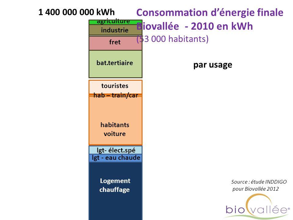 Logement chauffage lgt - eau chaude lgt- élect.spé 1 400 000 000 kWh Consommation dénergie finale Biovallée - 2010 en kWh (53 000 habitants) habitants