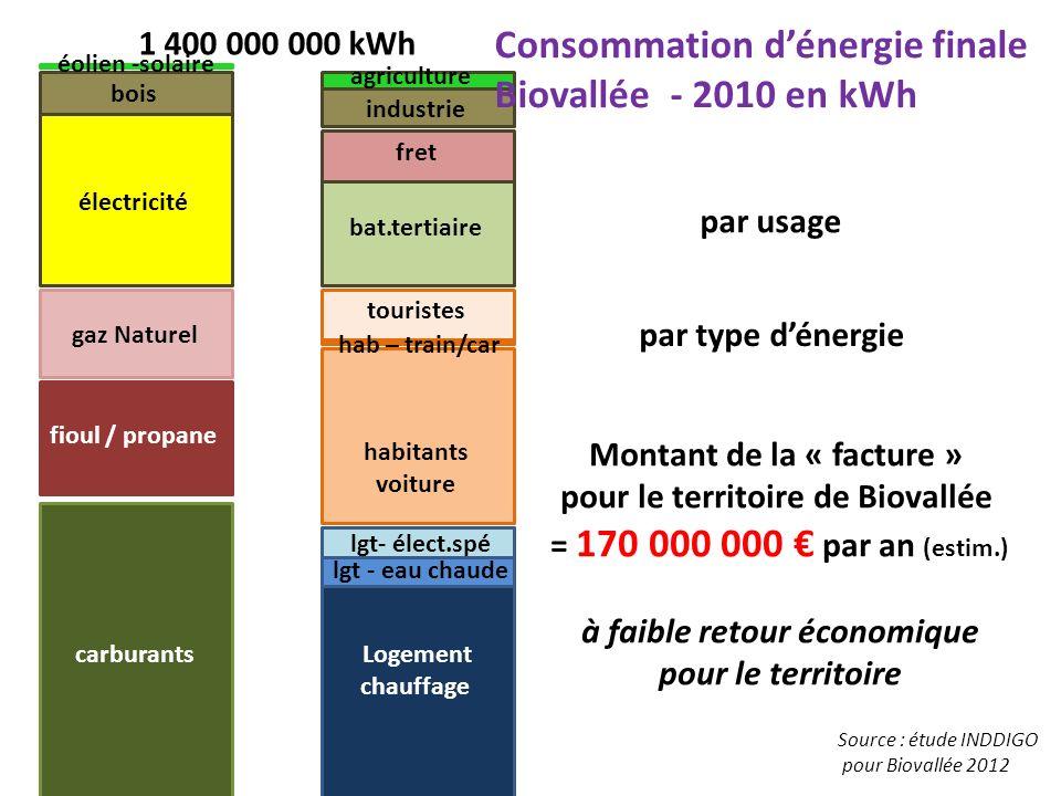 Logement chauffage lgt - eau chaude lgt- élect.spé 1 400 000 000 kWh Consommation dénergie finale Biovallée - 2010 en kWh habitants voiture hab – trai