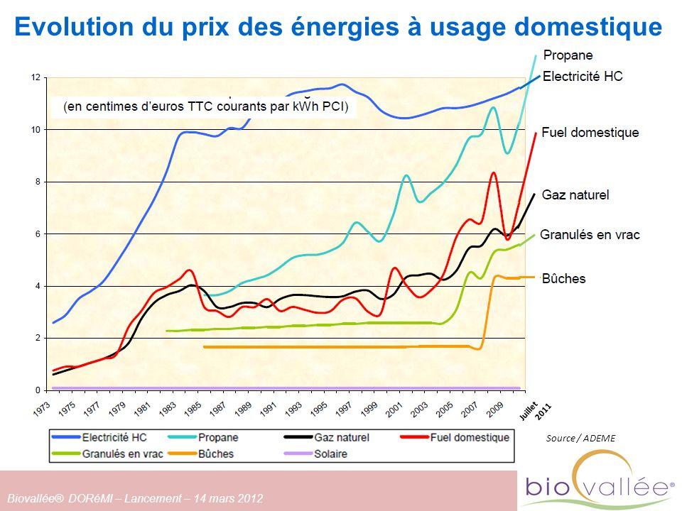 Evolution du prix des énergies à usage domestique Source / ADEME Juillet 2011 Biovallée® DORéMI – Lancement – 14 mars 2012