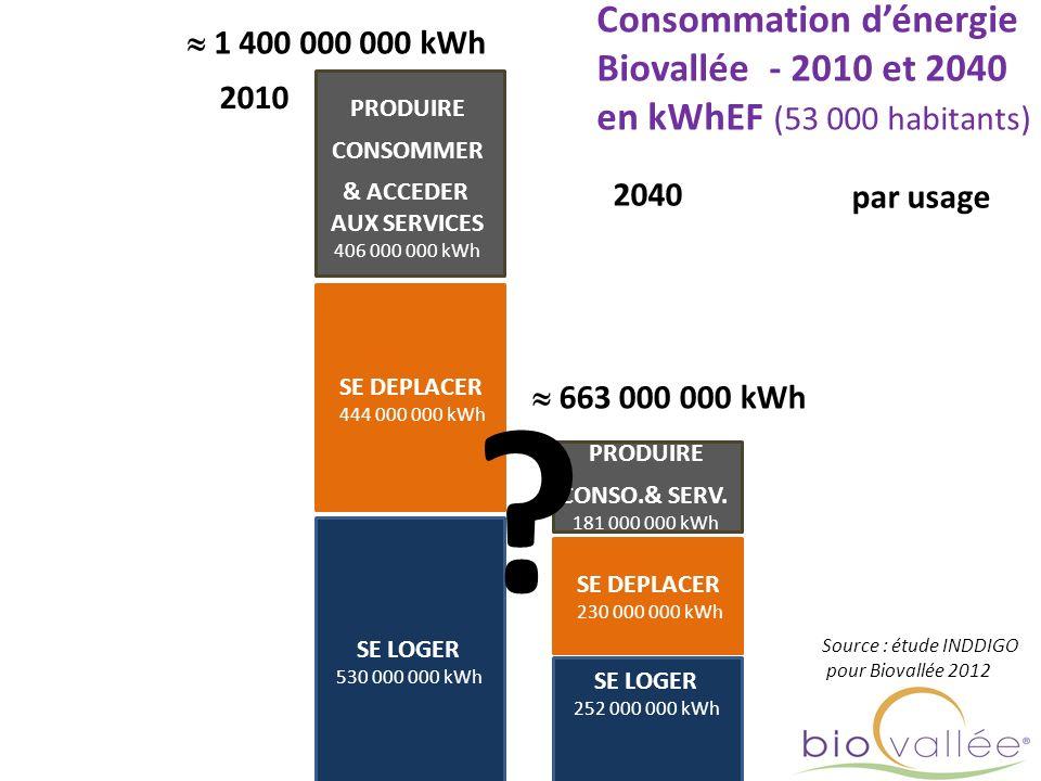 SE LOGER 530 000 000 kWh SE DEPLACER 444 000 000 kWh PRODUIRE CONSOMMER & ACCEDER AUX SERVICES 406 000 000 kWh 1 400 000 000 kWh par usage Source : ét