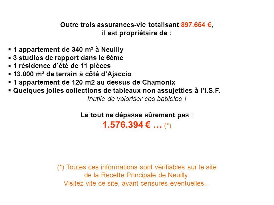 Outre trois assurances-vie totalisant 897.654, il est propriétaire de : 1 appartement de 340 m² à Neuilly 3 studios de rapport dans le 6ème 1 résidence dété de 11 pièces 13.000 m² de terrain à côté dAjaccio 1 appartement de 120 m2 au dessus de Chamonix Quelques jolies collections de tableaux non assujetties à lI.S.F.