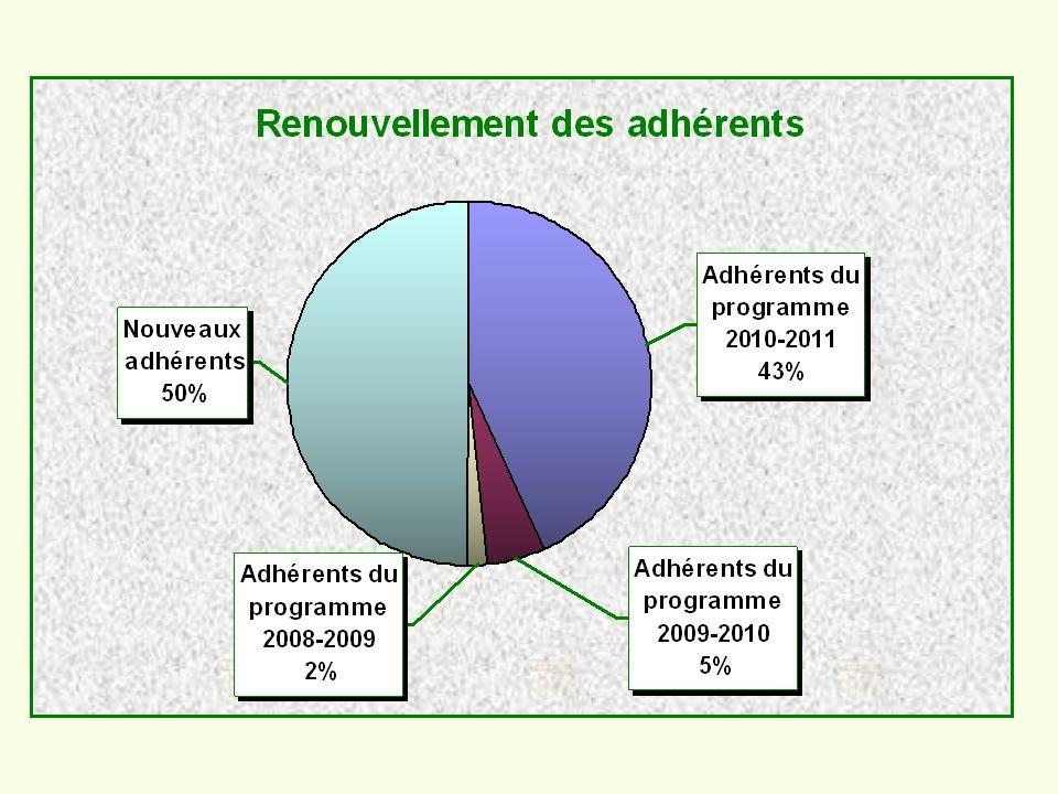 Taux participation Heures Intervenants Heures Adhérents participants Adhérents 2007/2008 10,41128117121125 2008/2009 10,71116119261003 2009/2010 11,5108012411995 2010/2011 11,41192134981102 2011/2012 10,41180121901018 Participation des adhérents aux modules
