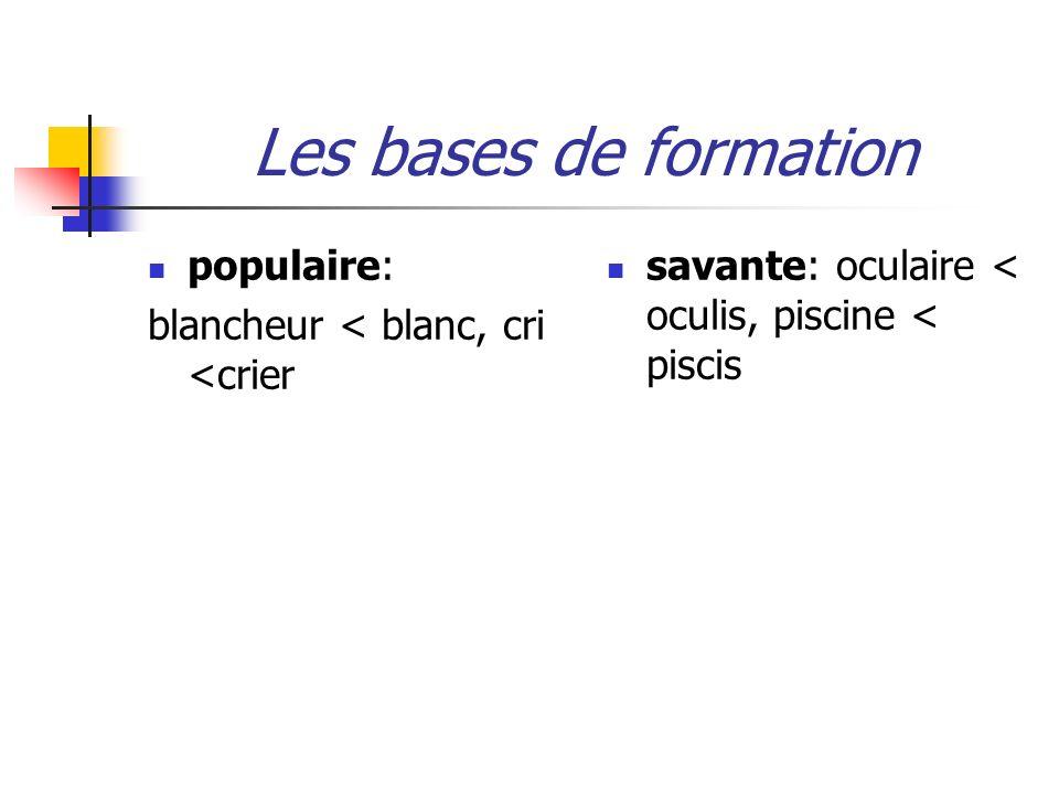 Les bases de formation populaire: blancheur < blanc, cri <crier savante: oculaire < oculis, piscine < piscis