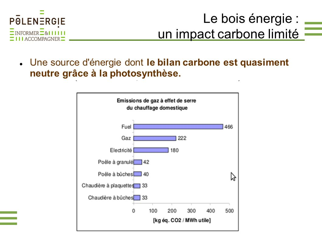Le bois énergie : un impact carbone limité Une source d'énergie dont le bilan carbone est quasiment neutre grâce à la photosynthèse.