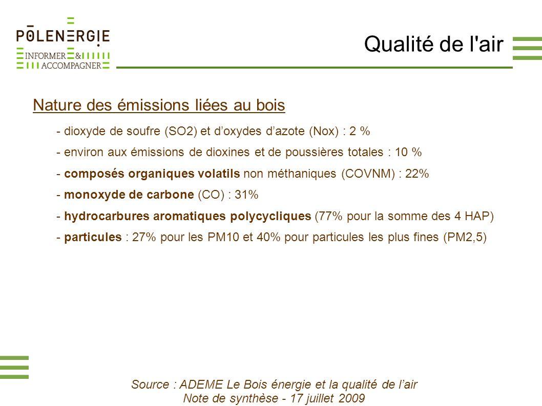 Qualité de l'air Nature des émissions liées au bois - dioxyde de soufre (SO2) et doxydes dazote (Nox) : 2 % - environ aux émissions de dioxines et de