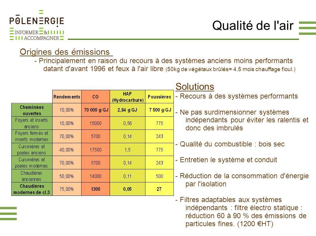 Qualité de l'air Origines des émissions - Principalement en raison du recours à des systèmes anciens moins performants datant d'avant 1996 et feux à l