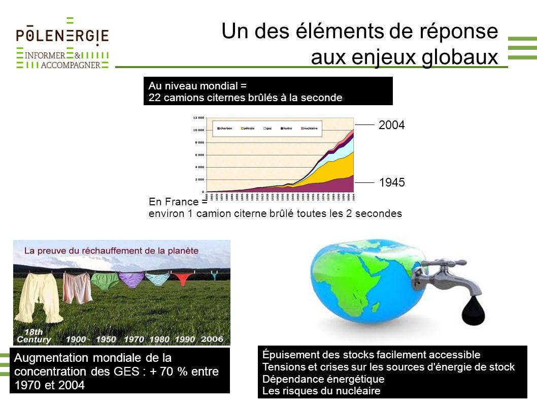 Un des éléments de réponse aux enjeux globaux Aujourd'hui : 7 028 398 075 Demain : 9 000 000 000 Augmentation mondiale de la concentration des GES : +
