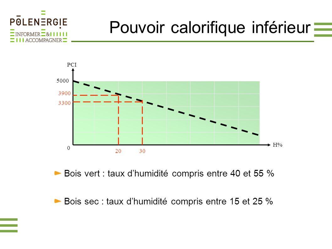 Pouvoir calorifique inférieur PCI H% 5000 0 20 30 3900 3300 Bois vert : taux dhumidité compris entre 40 et 55 % Bois sec : taux dhumidité compris entr