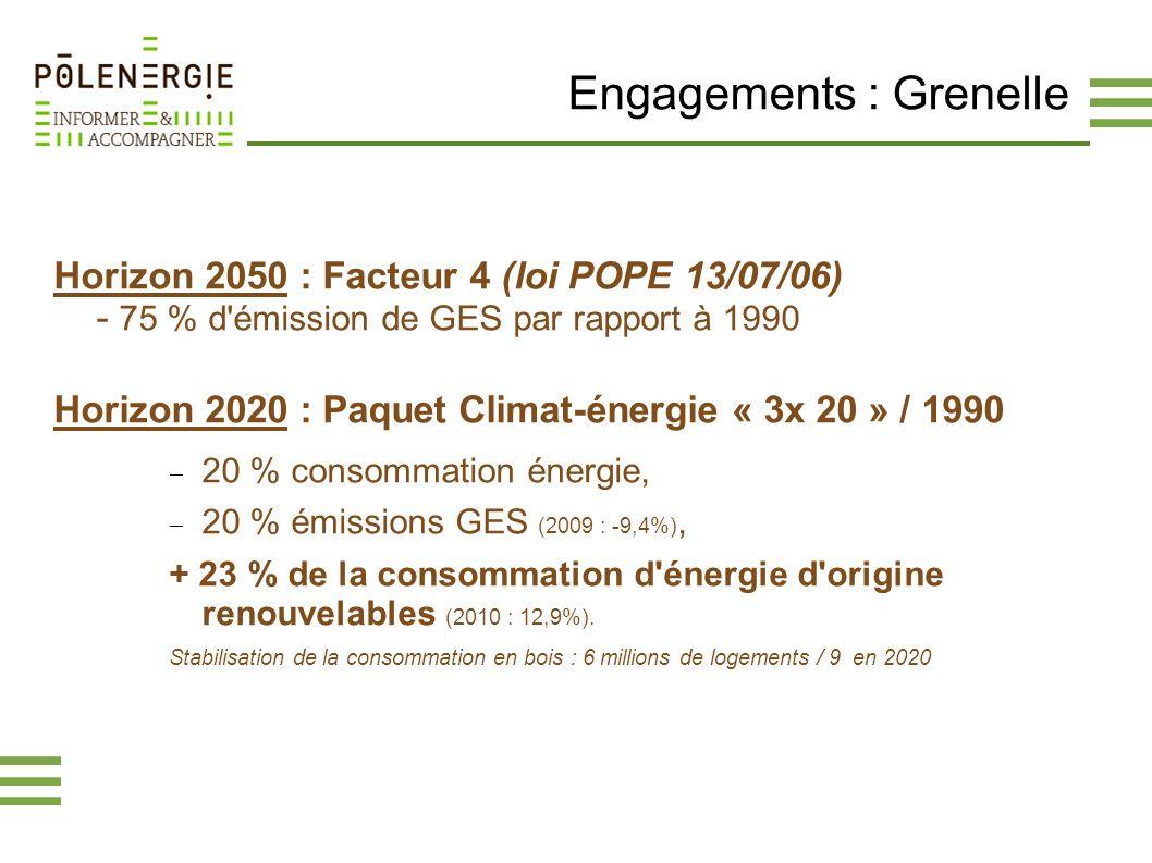 Engagements : Grenelle Horizon 2050 : Facteur 4 (loi POPE 13/07/06) - 75 % d'émission de GES par rapport à 1990 Horizon 2020 : Paquet Climat-énergie «