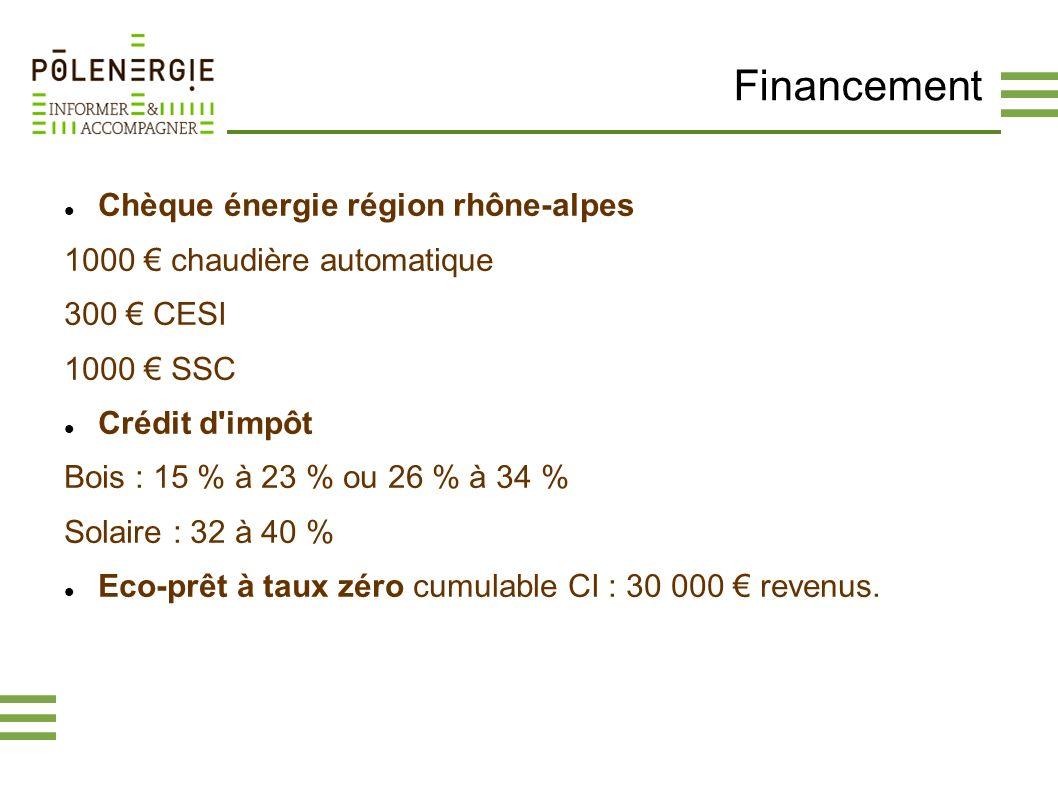 Financement Chèque énergie région rhône-alpes 1000 chaudière automatique 300 CESI 1000 SSC Crédit d'impôt Bois : 15 % à 23 % ou 26 % à 34 % Solaire :