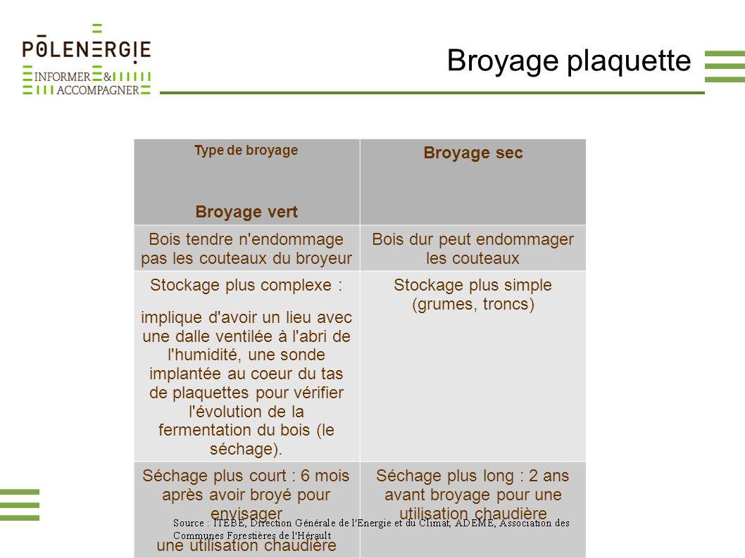 Broyage plaquette Type de broyage Broyage vert Broyage sec Bois tendre n'endommage pas les couteaux du broyeur Bois dur peut endommager les couteaux S