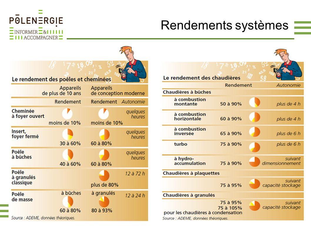 Rendements systèmes