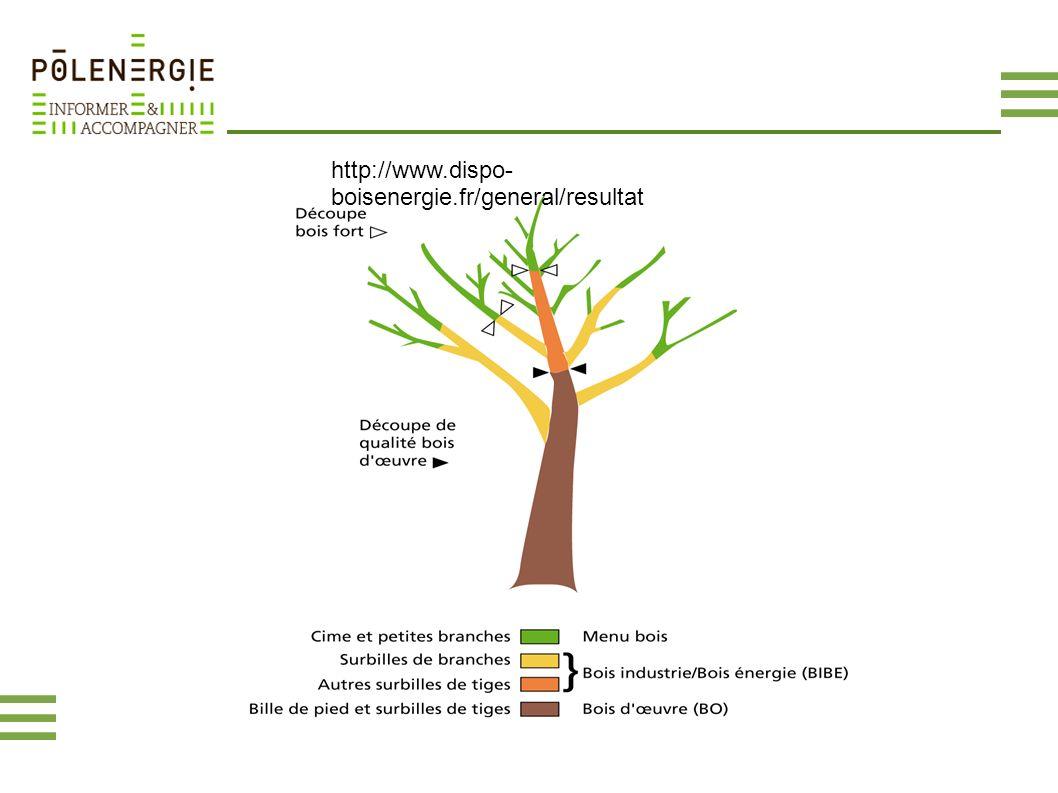 http://www.dispo- boisenergie.fr/general/resultat