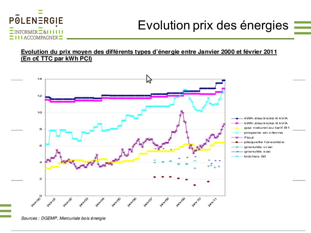 Evolution prix des énergies
