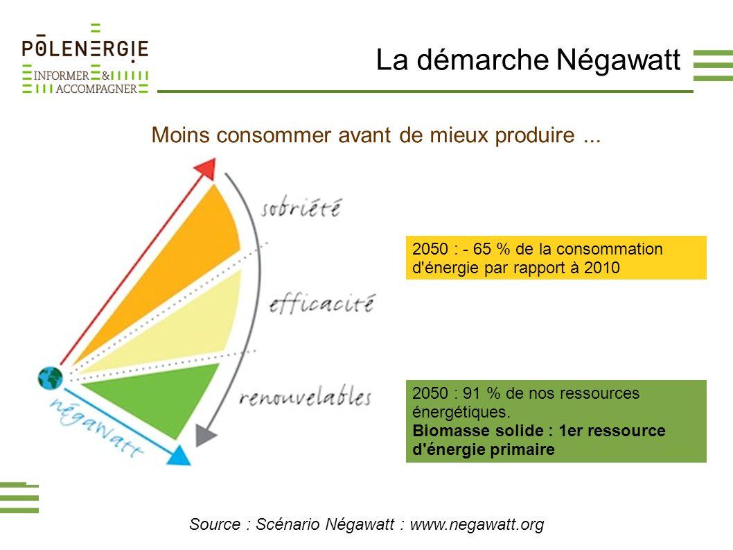 La démarche Négawatt Source : Scénario Négawatt : www.negawatt.org Moins consommer avant de mieux produire... 2050 : - 65 % de la consommation d'énerg