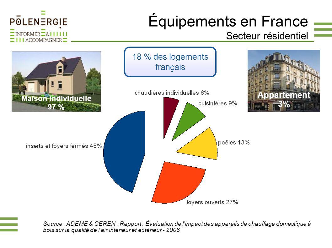 Équipements en France Secteur résidentiel Maison individuelle 97 % 18 % des logements français Appartement 3% Source : ADEME & CEREN : Rapport : Évalu