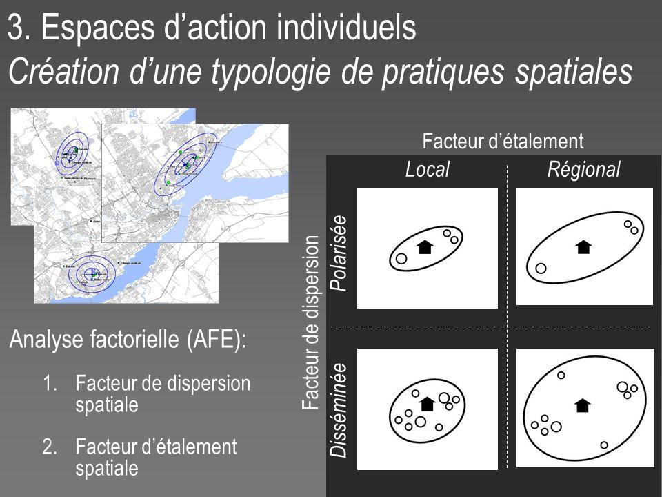 3. Espaces daction individuels Création dune typologie de pratiques spatiales Analyse factorielle (AFE): 1.Facteur de dispersion spatiale 2.Facteur dé