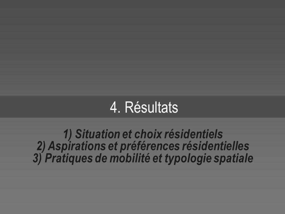 4. Résultats 1) Situation et choix résidentiels 2) Aspirations et préférences résidentielles 3) Pratiques de mobilité et typologie spatiale