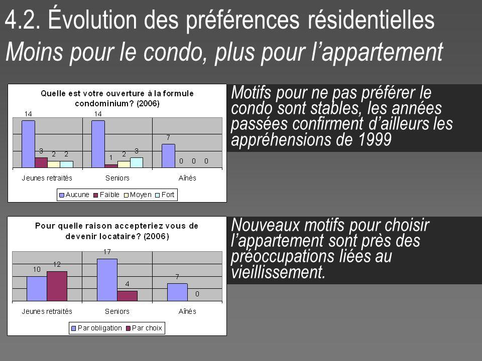 4.2. Évolution des préférences résidentielles Moins pour le condo, plus pour lappartement Motifs pour ne pas préférer le condo sont stables, les année