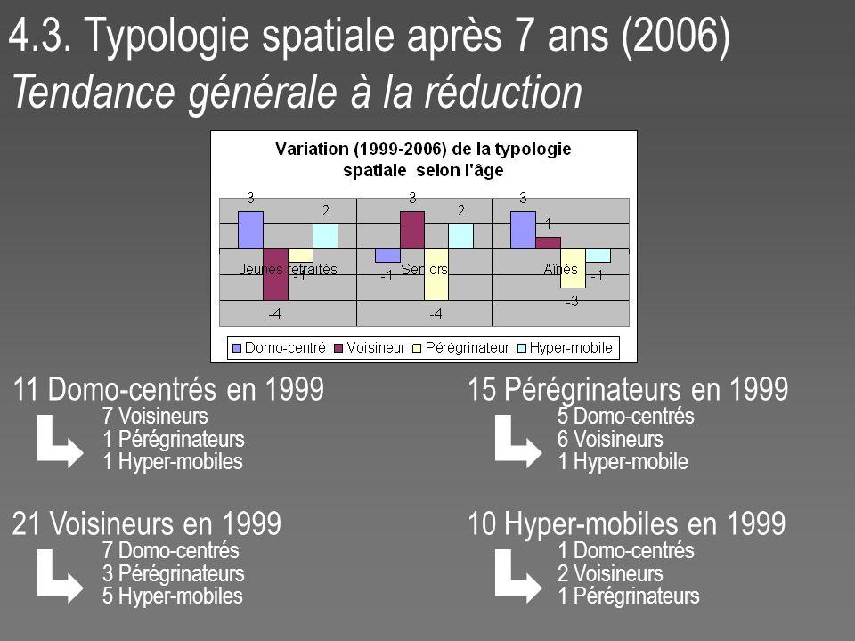4.3. Typologie spatiale après 7 ans (2006) Tendance générale à la réduction 11 Domo-centrés en 1999 7 Voisineurs 1 Pérégrinateurs 1 Hyper-mobiles 21 V