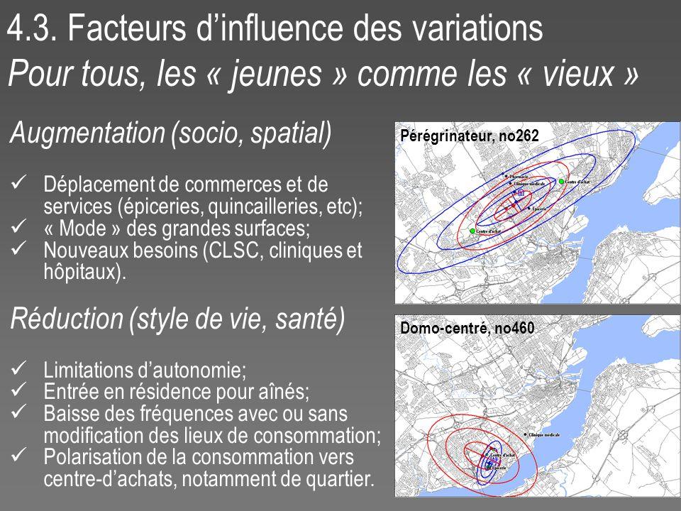4.3. Facteurs dinfluence des variations Pour tous, les « jeunes » comme les « vieux » Augmentation (socio, spatial) Déplacement de commerces et de ser