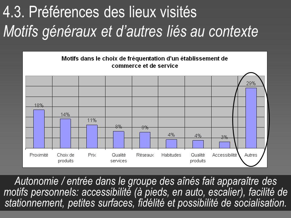 4.3. Préférences des lieux visités Motifs généraux et dautres liés au contexte Autonomie / entrée dans le groupe des aînés fait apparaître des motifs
