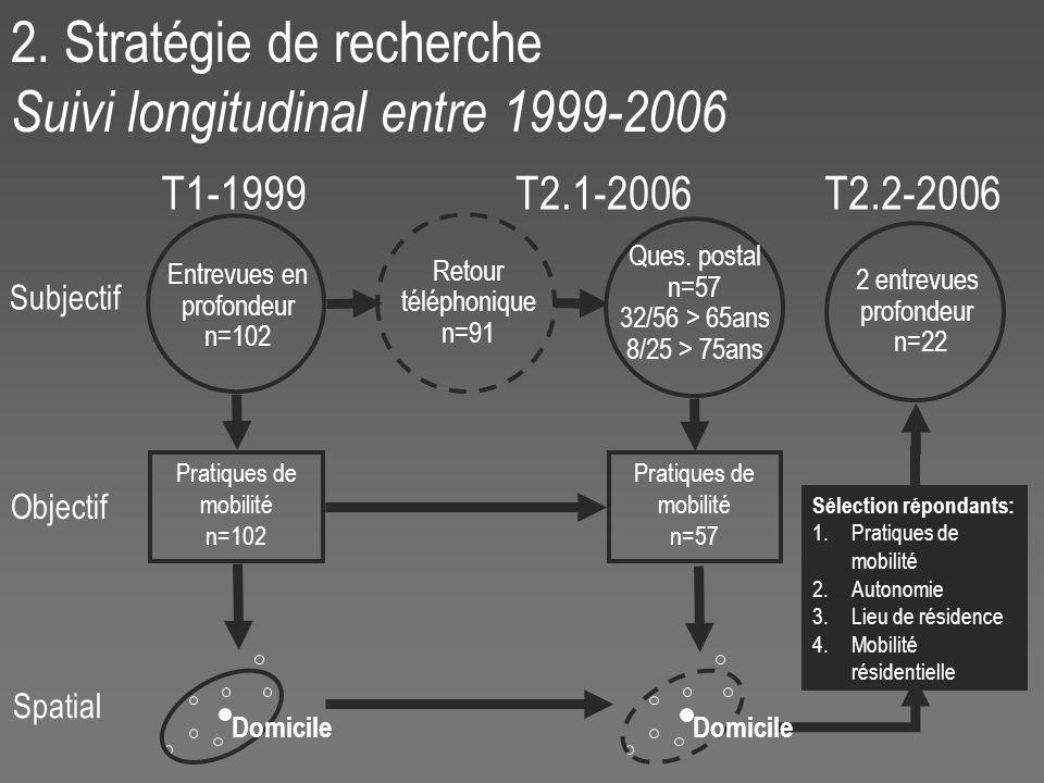 2 entrevues profondeur n=22 T2.2-2006 Sélection répondants: 1.Pratiques de mobilité 2.Autonomie 3.Lieu de résidence 4.Mobilité résidentielle 2.