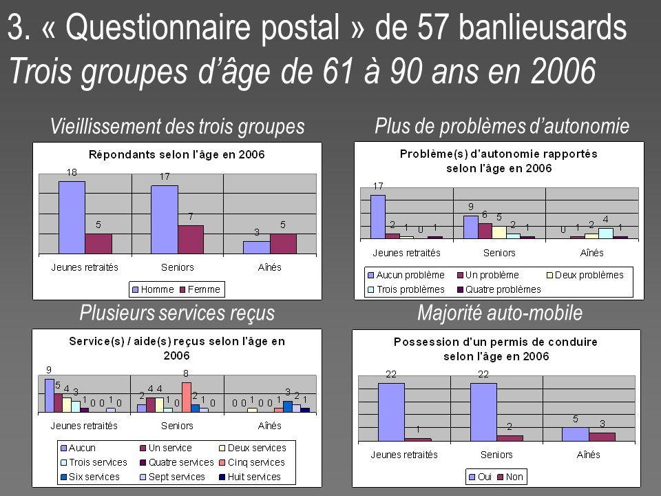 3. « Questionnaire postal » de 57 banlieusards Trois groupes dâge de 61 à 90 ans en 2006 Plus de problèmes dautonomie Majorité auto-mobile Vieillissem