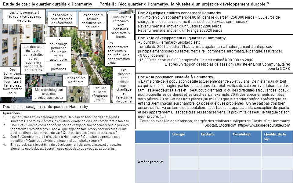 Etude de cas : le quartier durable dHammarby Partie II : léco quartier dHammarby, la réussite dun projet de développement durable ? Les toits permette