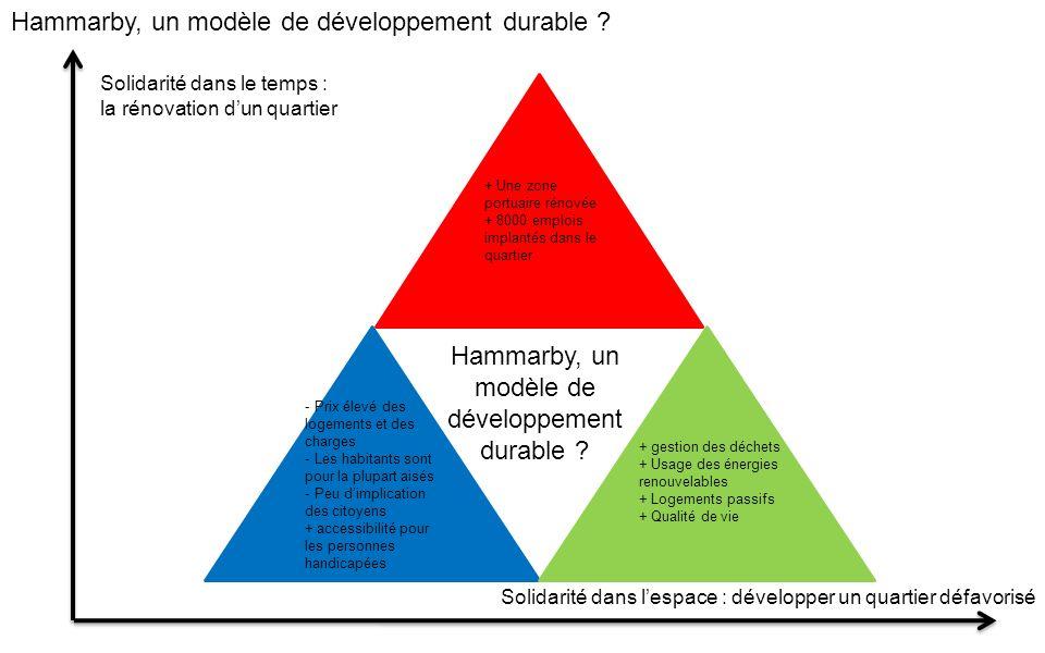 Hammarby, un modèle de développement durable ? + Une zone portuaire rénovée + 8000 emplois implantés dans le quartier - Prix élevé des logements et de