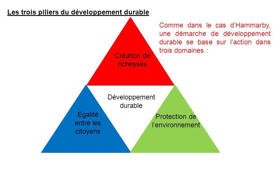 Développement durable Création de richesses Egalité entre les citoyens Protection de lenvironnement Les trois piliers du développement durable Comme d