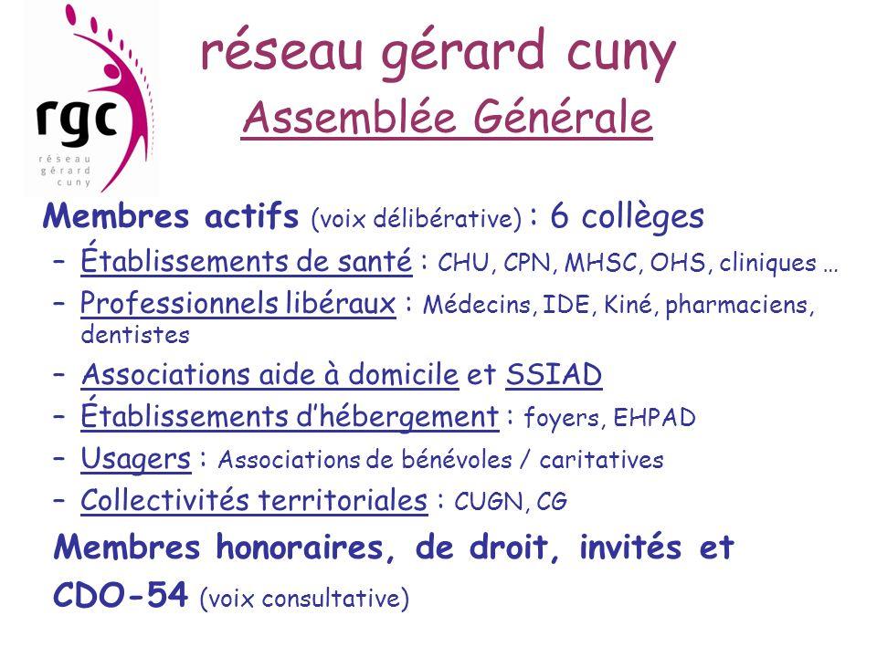 réseau gérard cuny Assemblée Générale Membres actifs (voix délibérative) : 6 collèges –Établissements de santé : CHU, CPN, MHSC, OHS, cliniques … –Pro